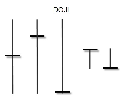 Doji candle pattern and the impact of doji