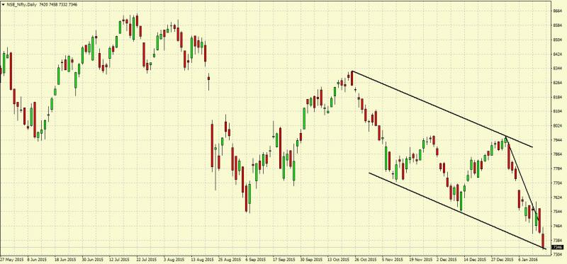 What is Bearish Channel How to trade on this pattern?
