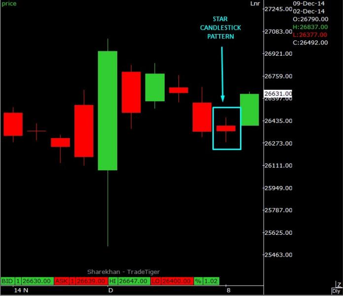 What is Star Candlestick Pattern means in Gold Chart?