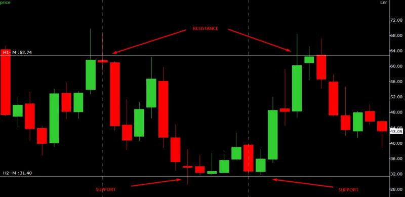 What is support and resistance in technical analysis?