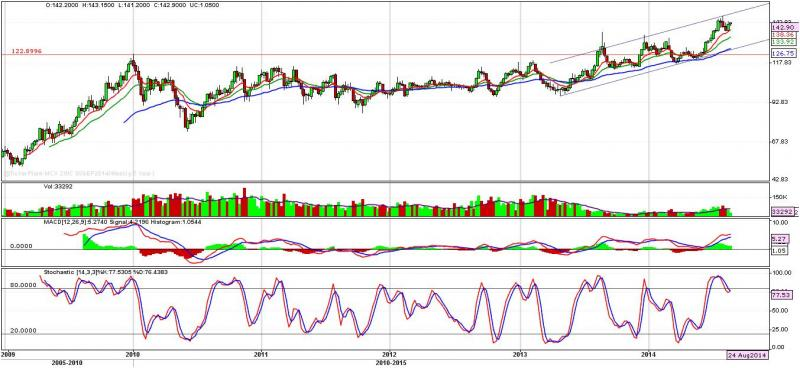 Zinc weekly outlook (Price moving in an up sloping channel) 01 to 05.09.2014
