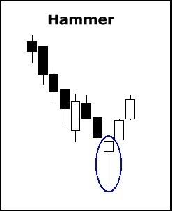 Hammer Candlestick Pattern in Crude Oil
